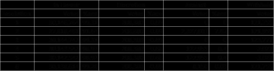 Angle Table 2 - ANGLE PLC