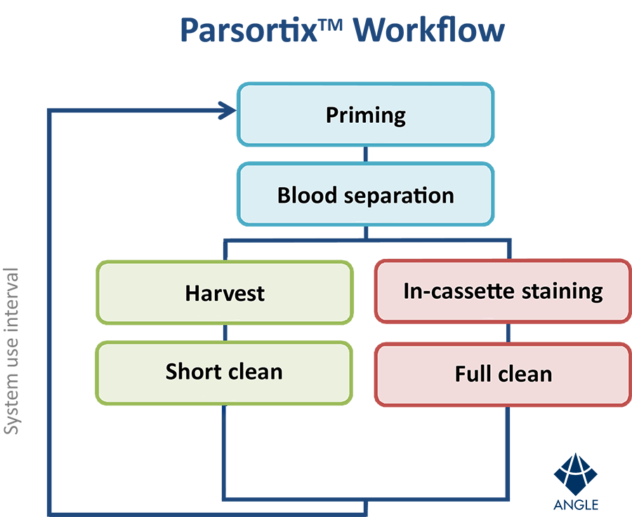 Parsortix_UK_Workflow_Chart