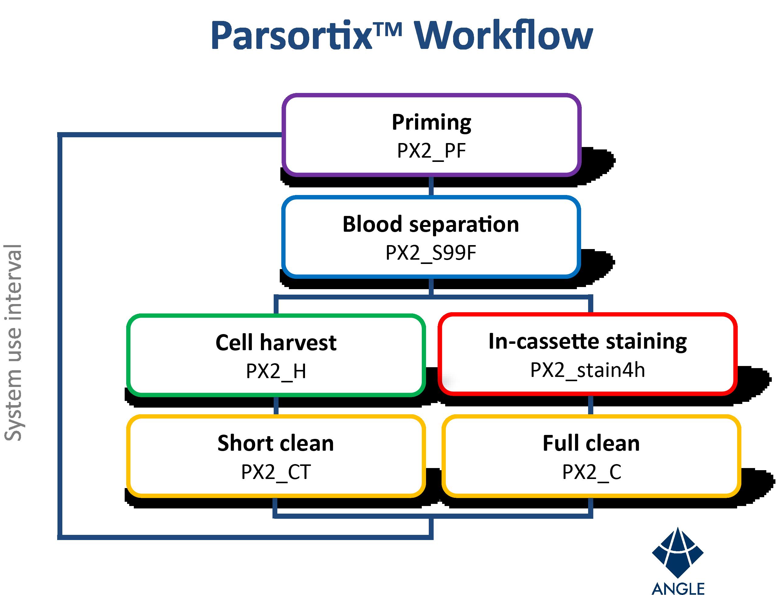 Parsortix_US_Workflow_Chart